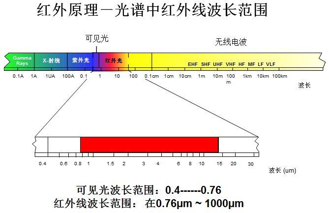 人体测温红外成像仪的拍摄技巧