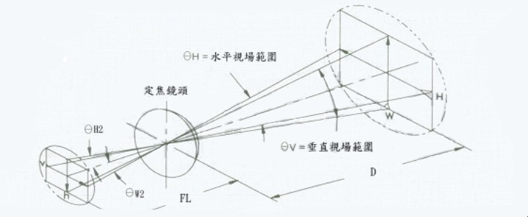 红外热像仪的分辨率与镜头焦距选择