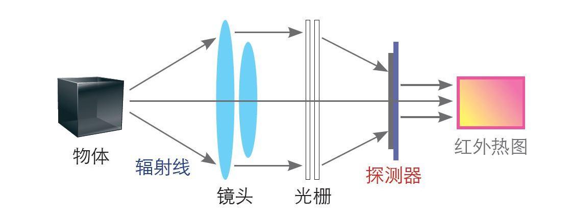 红外热像仪的使用方法