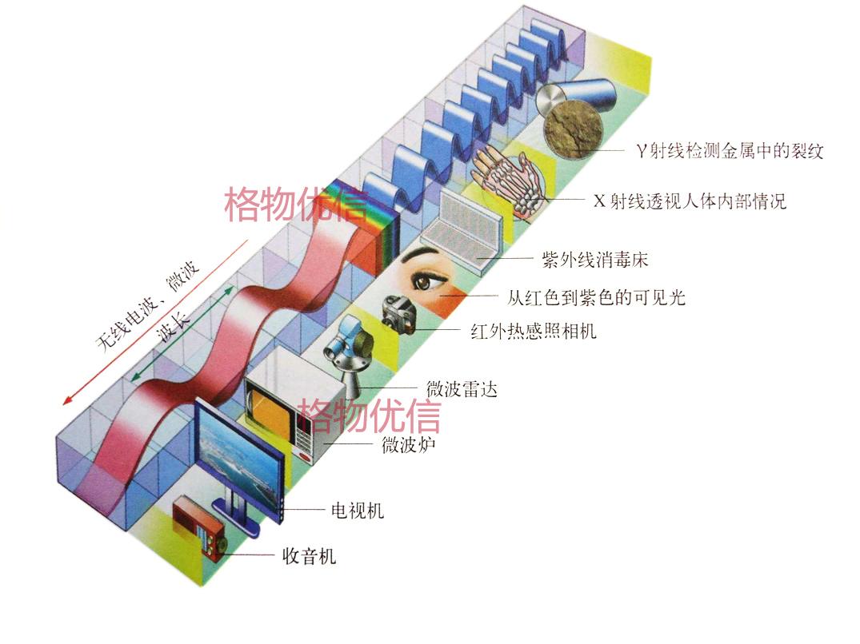 红外热像仪与红外测温仪的区别