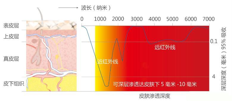 红外线理疗仪真的有用吗?