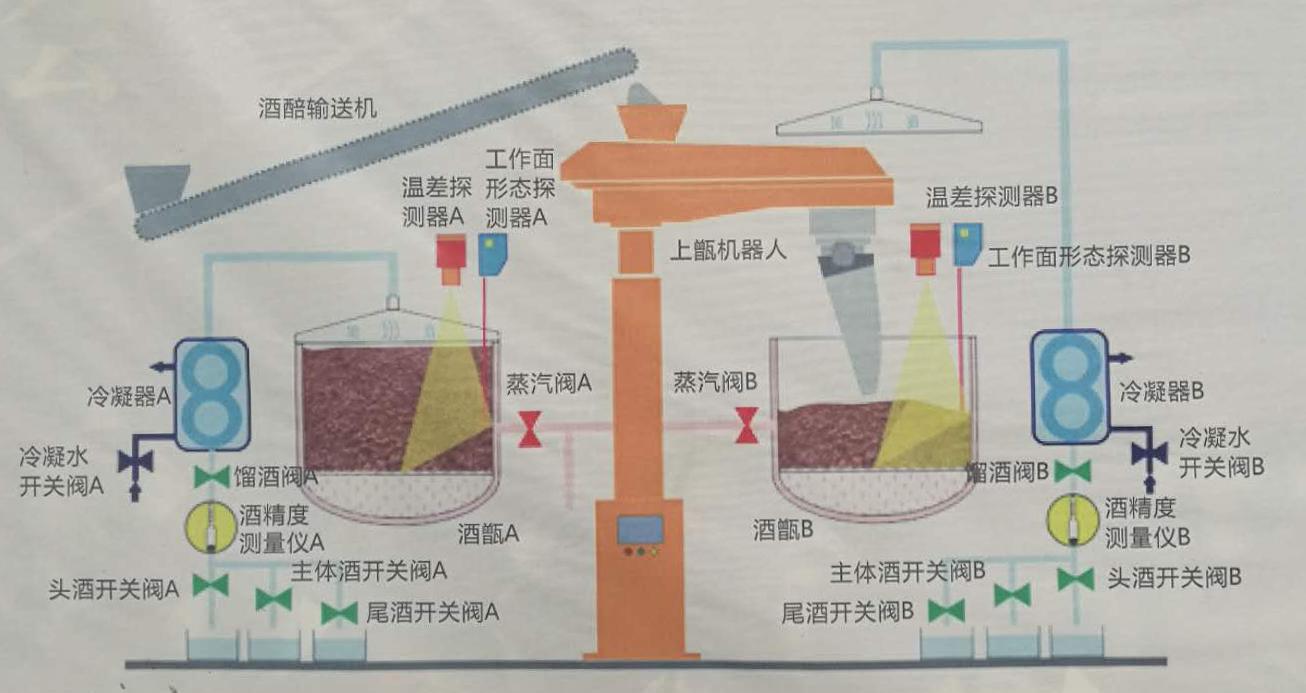 红外热像仪用于智慧酿酒