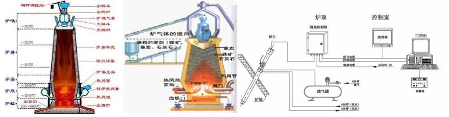 高炉热成像监控方案