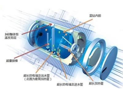 利用红外热像仪检测太阳能热水器保温桶缺陷