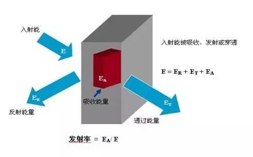 发射率对红外热像仪测温的影响