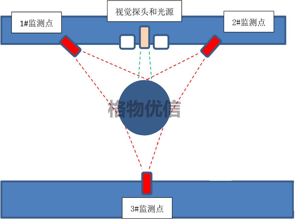 冶金钢包在线监控系统格物优信