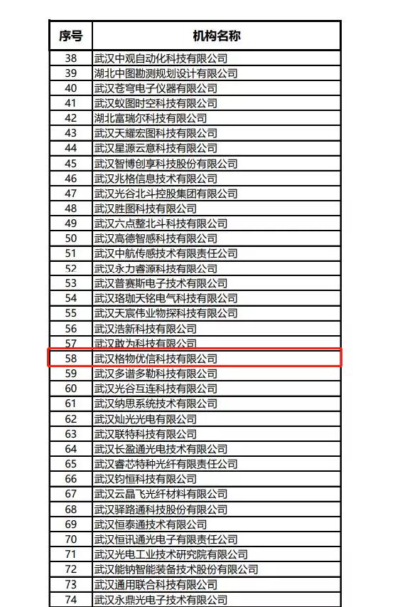 """格物优信荣获2019光谷""""瞪羚企业""""称号"""