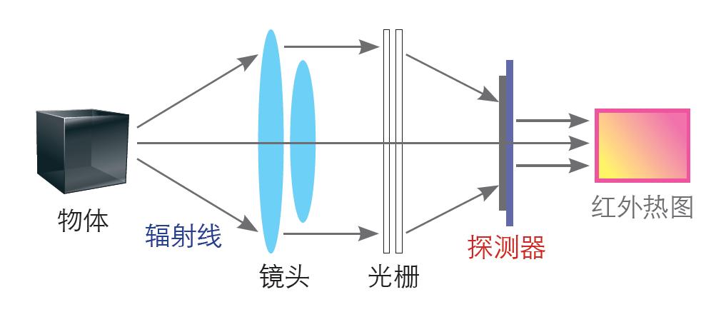 红外热成像仪的原理